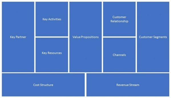 Bisnis Model Canvas - Blok