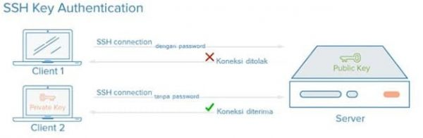 cara mengamankan server vps - 1 - jangan gunakan password SSH