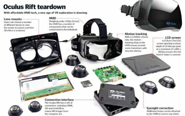komponen dalam headset virtual reality - oculus rift